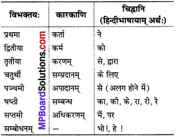 MP Board Class 8th Sanskrit व्याकरण-खण्डः 62