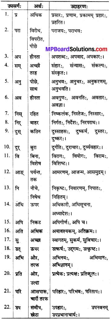 MP Board Class 8th Sanskrit व्याकरण-खण्डः 66