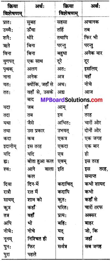 MP Board Class 8th Sanskrit व्याकरण-खण्डः 67
