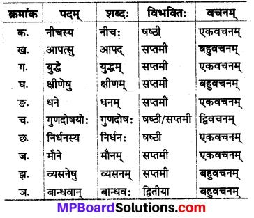 Mp Board Class 8 Sanskrit Chapter 4