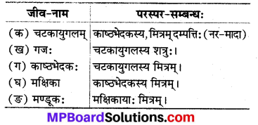 Mp Board Class 8 Sanskrit Chapter 7