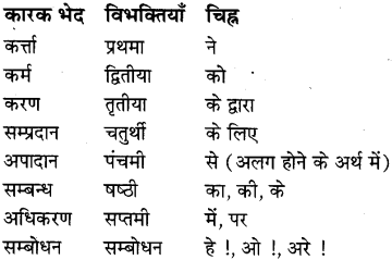 MP Board Class 8th Special Hindi व्याकरण 1