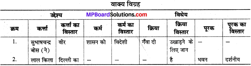 MP Board Class 8th Special Hindi व्याकरण 2