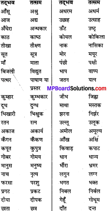 MP Board Class 8th Special Hindi व्याकरण 20