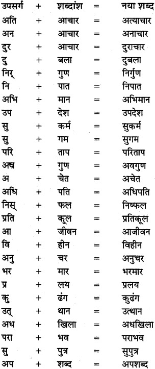 MP Board Class 8th Special Hindi व्याकरण 4