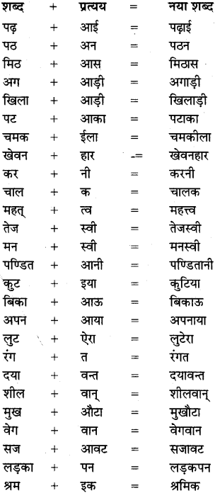MP Board Class 8th Special Hindi व्याकरण 5