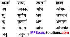 MP Board Class 9th Hindi Navneet Solutions कहानी Chapter 1 बड़े घर की बेटी img 3
