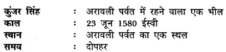 MP Board Class 9th Hindi Vasanti Solutions Chapter 16 समर्पण img 4