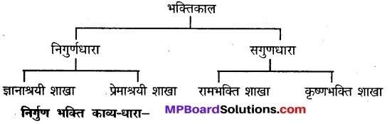 MP Board Class 9th Hindi Vasanti Solutions Chapter 22 हिन्दी साहित्य का इतिहास img 1