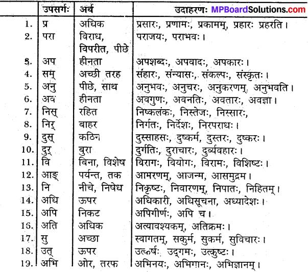 MP Board Class 9th Sanskrit व्याकरण अव्ययपरिचय img-1