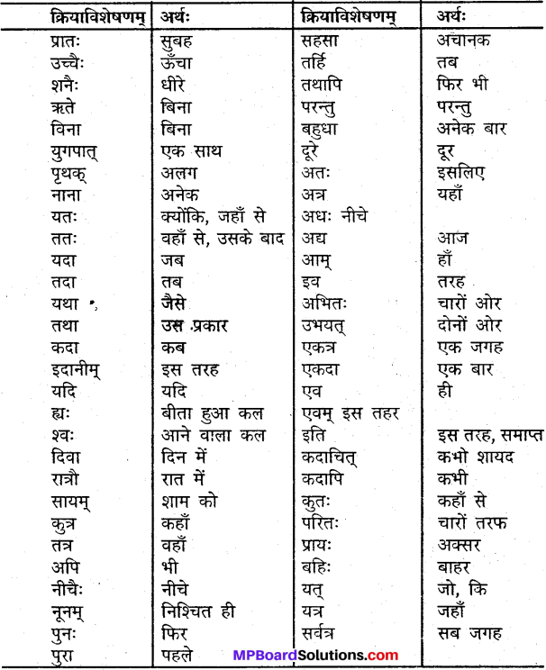 MP Board Class 9th Sanskrit व्याकरण अव्ययपरिचय img-3