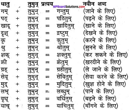 MP Board Class 9th Sanskrit व्याकरण कृदन्त, तद्धित और स्त्री प्रत्यय img-6