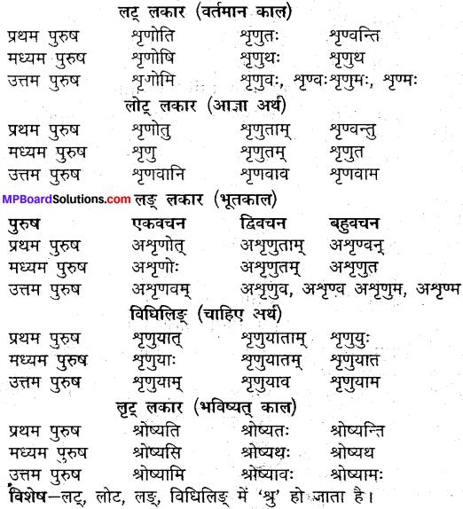 MP Board Class 9th Sanskrit व्याकरण धातु और क्रिया img-10