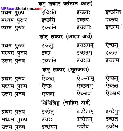 MP Board Class 9th Sanskrit व्याकरण धातु और क्रिया img-17