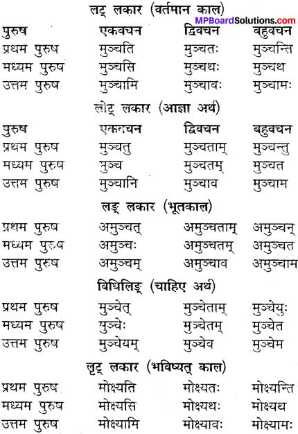 MP Board Class 9th Sanskrit व्याकरण धातु और क्रिया img-19