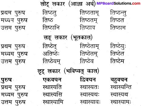 MP Board Class 9th Sanskrit व्याकरण धातु और क्रिया img-8