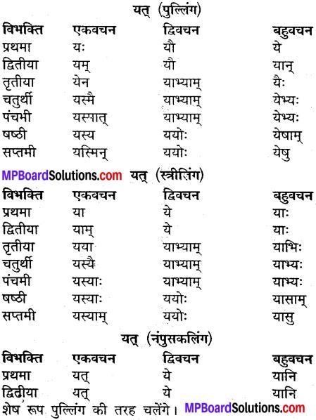 MP Board Class 9th Sanskrit व्याकरण शब्द रूप img-29