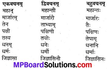 MP Board Class 9th Sanskrit Solutions Chapter 7 सुविज्ञातमेव विश्वसेत् img-4