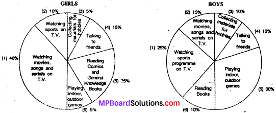 MP Board Class 9th Special English Composition Visual Stimulus 3