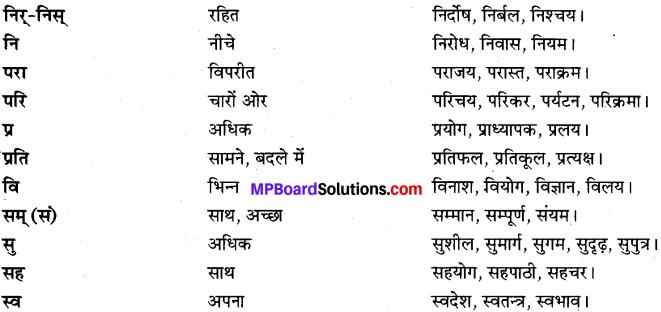 MP Board Class 9th Special Hindi भाषा-बोध image 1s