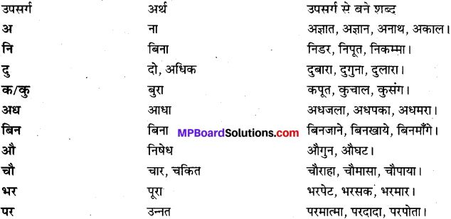 MP Board Class 9th Special Hindi भाषा-बोध img 2