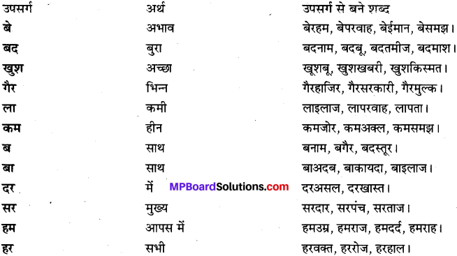 MP Board Class 9th Special Hindi भाषा-बोध img 3
