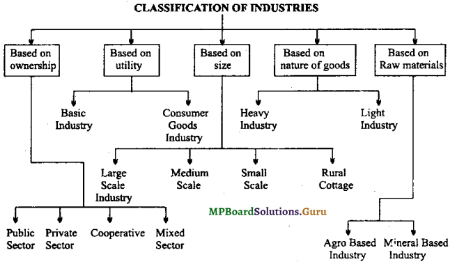 MP Board Class 9th Social Science Important Questions Chapter 17 State of Industries in India 1