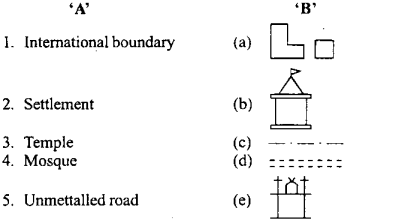 MP Board Class 9th Social Science Important Questions Chapter 8 Map Reading and Numbering 1