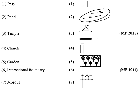 MP Board Class 9th Social Science Important Questions Chapter 8 Map Reading and Numbering 2