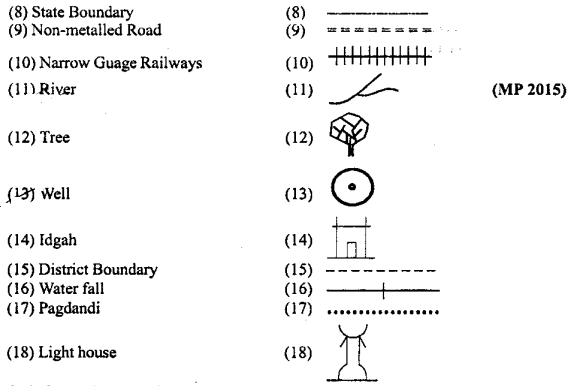 MP Board Class 9th Social Science Important Questions Chapter 8 Map Reading and Numbering 3