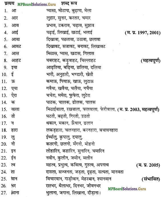 MP Board Class 12th General Hindi व्याकरण Important Questions img 14