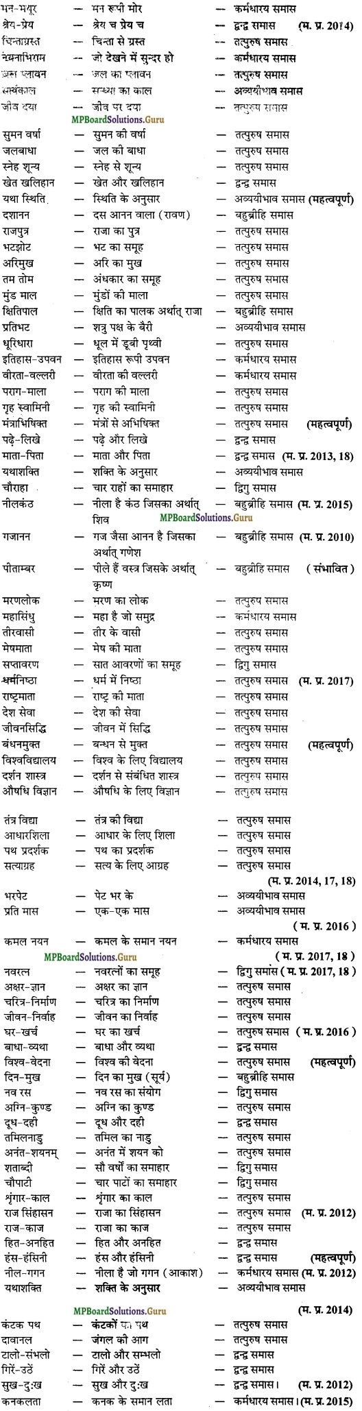 MP Board Class 12th General Hindi व्याकरण Important Questions img 3