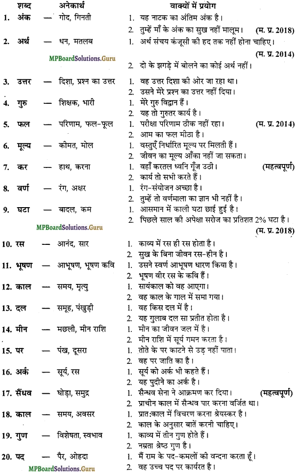MP Board Class 12th General Hindi व्याकरण Important Questions img 4