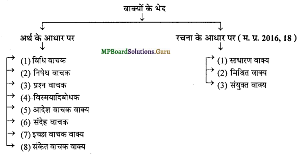 MP Board Class 12th General Hindi व्याकरण Important Questions img 6