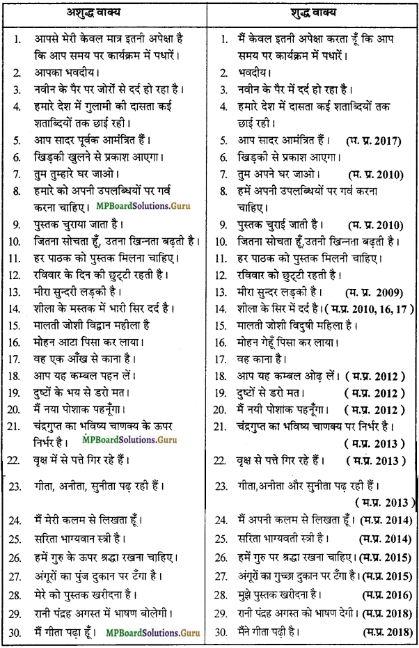 MP Board Class 12th General Hindi व्याकरण Important Questions img 7