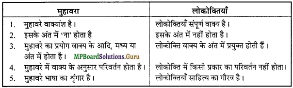 MP Board Class 12th General Hindi व्याकरण Important Questions img 8