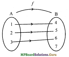 MP Board Class 12th Maths Solutions Chapter 1 Relations and Functions Ex 1.2 2